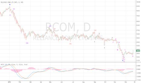RCOM: Generation Of Buy Signal In RCOM