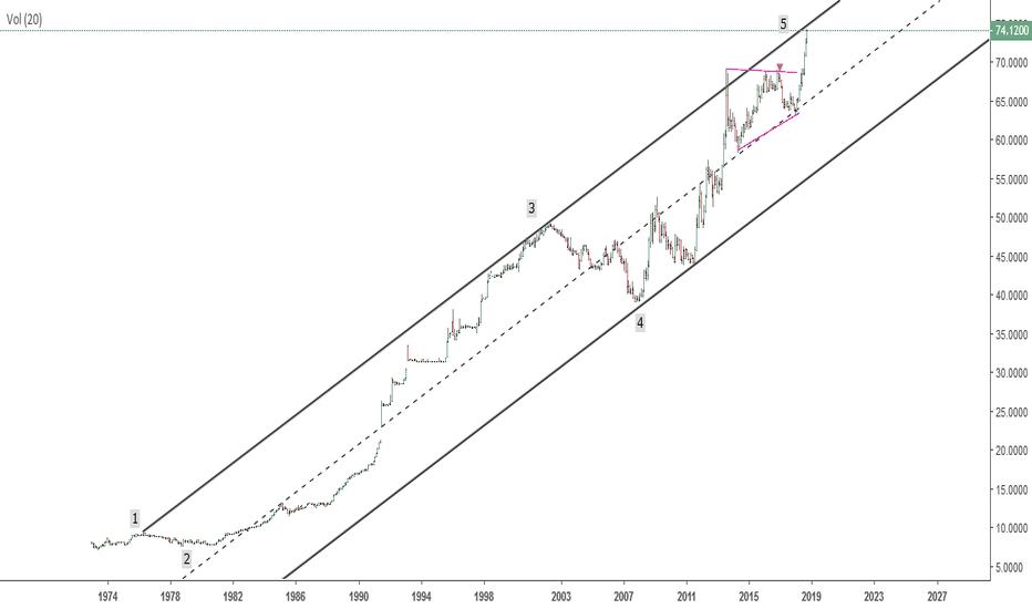 USDINR: USD INR Sell set up