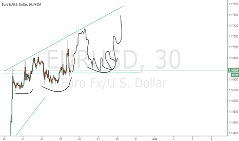 EURUSD: idea besed on previous actions