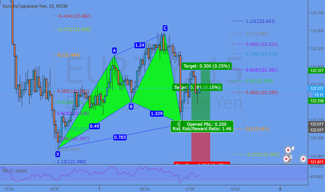EURJPY: The super-power of the Cypher