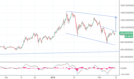 ETHUSD: eth going back to 1300