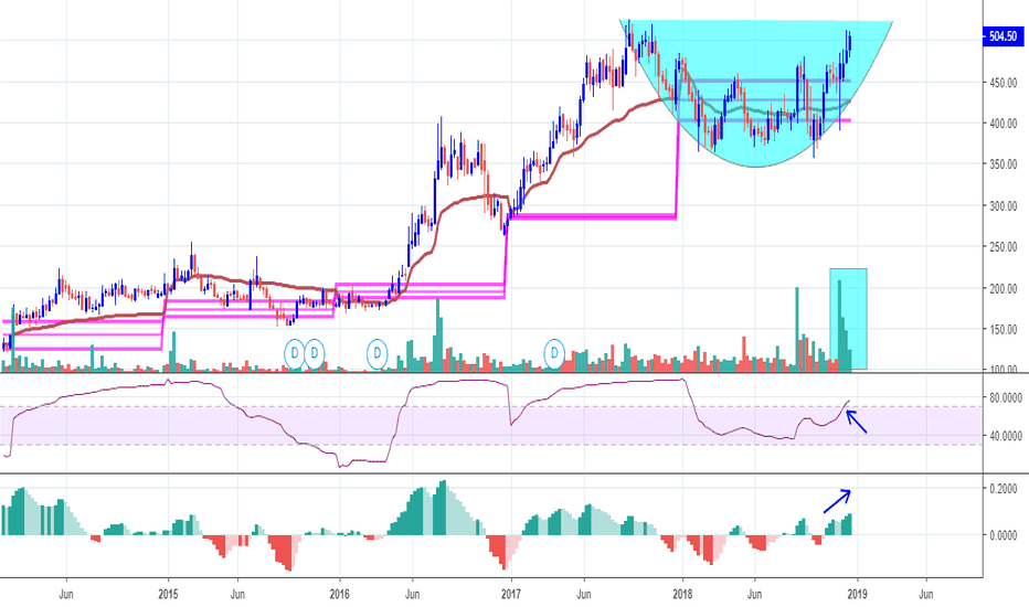 MUTHOOTFIN: MUTHOOT FINANCE - WATCHLIST STOCK