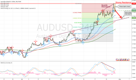 AUDUSD: AUDUSD Bearish confirmed