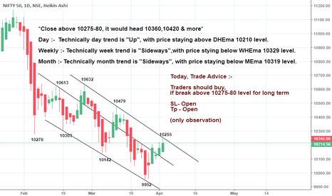 NIFTY: *Close above 10275-80, it would head 10360,10420 & more*