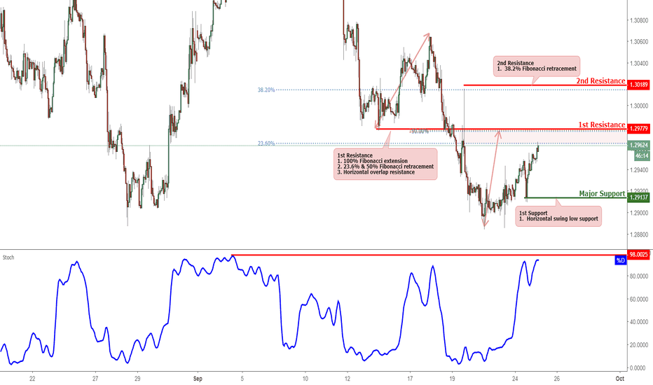 USDCAD: USDCAD Approaching Resistance, Potential Bounce!