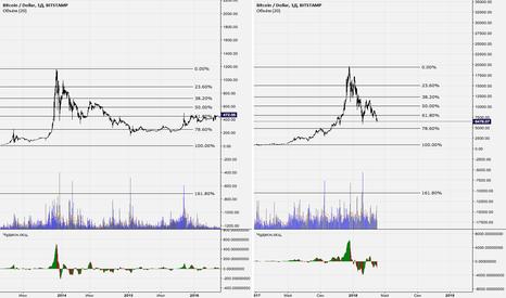 BTCUSD: BTC/USD: повторение истории