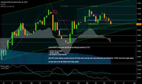 AUDCAD: AUDCAD - long view - long trade