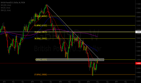GBPUSD: GBP/USD READY TO DROP