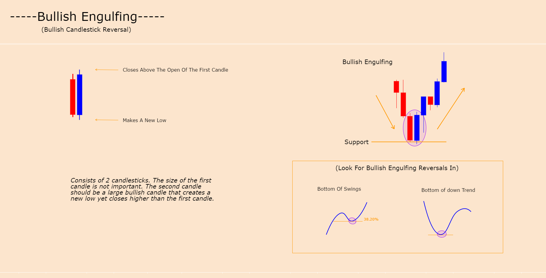 BULLISH ENGULFING - CANDLE FORMATION (BULLISH REVERSAL)