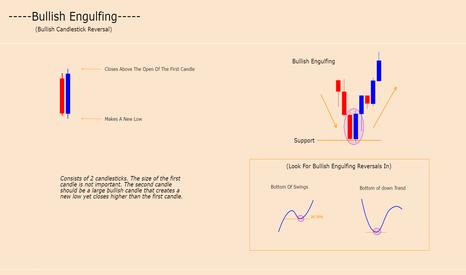 GBPNZD: BULLISH ENGULFING - CANDLE FORMATION (BULLISH REVERSAL)