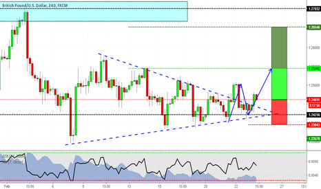 GBPUSD: The triangle has been broken to the upside on GBPUSD