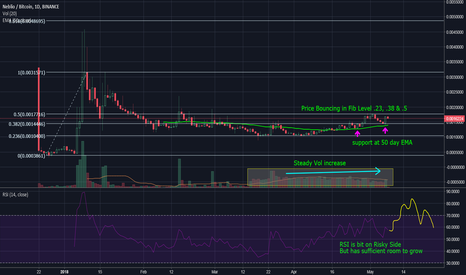 NEBLBTC: NEBL-BTC : great trade setup