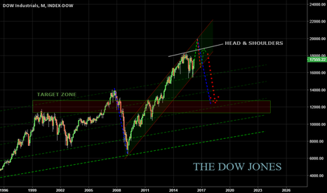 DOWI: March 19, 2016 | DOW JONES | 2016-17 Technical Outlook