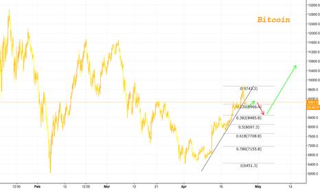 BTCUSD: Bitcoin #1 - Short term target $8500