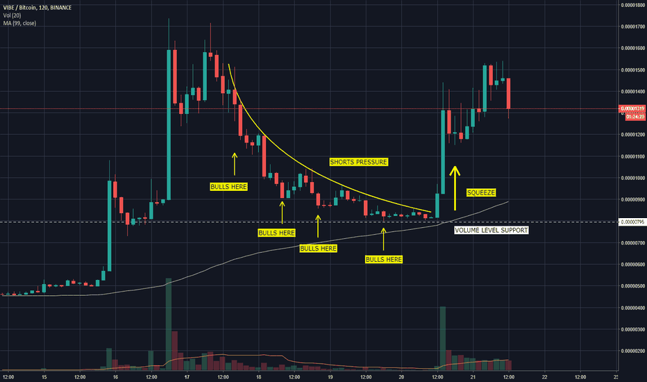 VIBEBTC: EDUCATION - Classic Squeeze Pattern