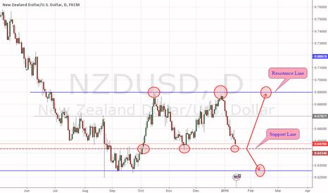NZDUSD: NZDUSD DAILY CHART STRATEGY