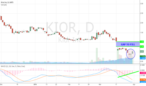 KIOR: BULLISH hammer confirmation on DAILY Chart!