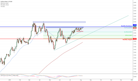 USDOLLAR: USDOLLAR Index challenging the monthly resistance