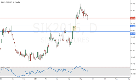 SIK2016: Silver Futures