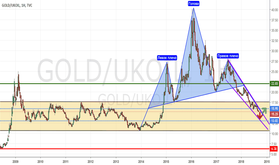 GOLD/UKOIL: GOLD/BRENT_2018/09/21