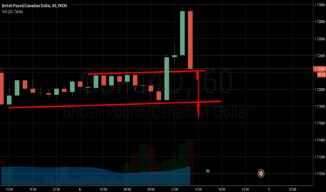 GBPCAD: Is this Bear Increment Enough