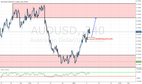 AUDUSD: Potential long entry opportunity