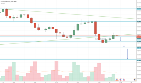 EURUSD: Trend line and level breaks