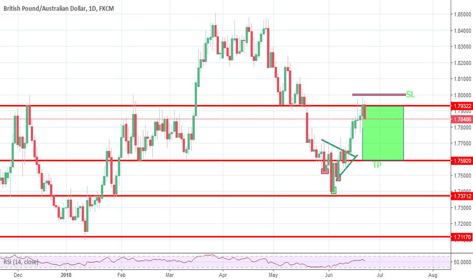 GBPAUD: GBPAUD goes down for next target