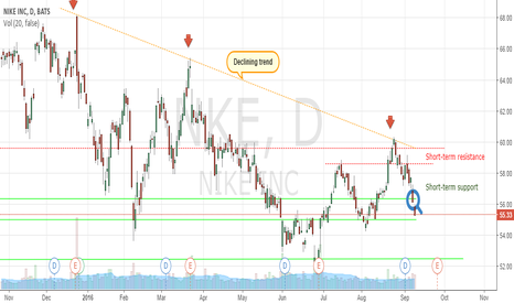 NKE: The mama bear continues to row
