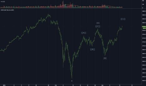 SPY: S&P 500 : 60 min chart (SPY, SPX). The end of the bull market.