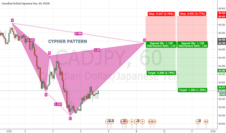CADJPY: CADJPY 60 Bearish CYPHER PATTERN @ 84.75