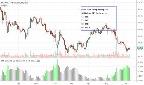 MUTHOOTFIN: MUTHOOTFIN-bearish -Short term Swing trading