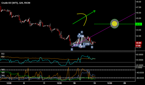 USOIL: Crude IHS CONFIRMED