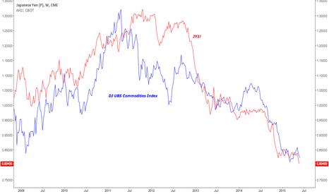 JY1!: Yen: Commodities Correlation