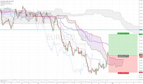 EURUSD: Long $EURUSD