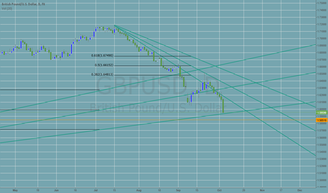GBPUSD: Cable Rests on the 61.8% Fan From July 2013 Low