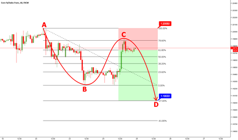 EURCHF: EURCHF to go lower - What you think?