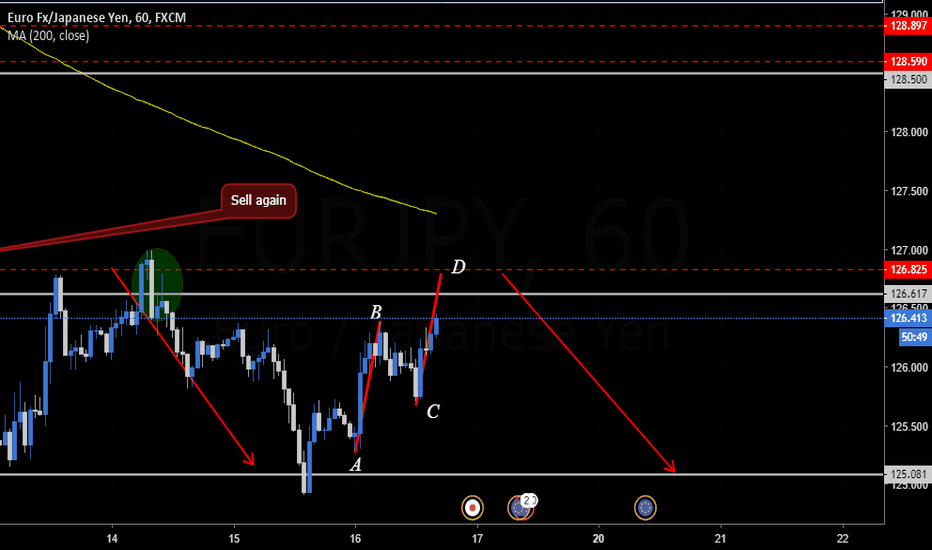 EURJPY: ABCD Trend Continuation