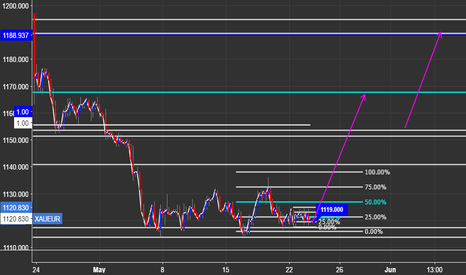 XAUEUR: XAUEUR LONG SET-UP