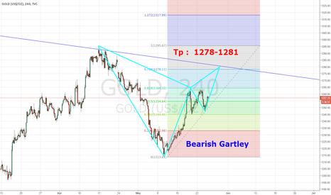 GOLD: Bearish Gartley