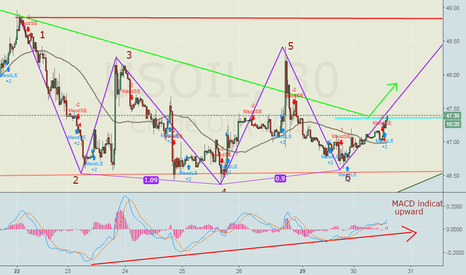 USOIL: US crude oil .. See the reversal ....I have told you yesterday