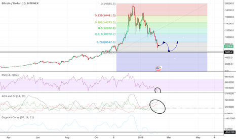 BTCUSD: Bitcoin flag pattern?