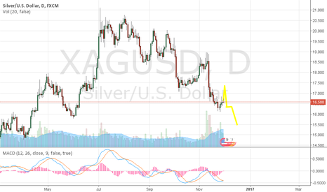 XAGUSD: One of the many possible paths for silver