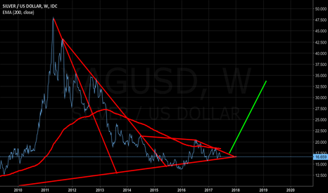 XAGUSD: SILVER (Monthly)