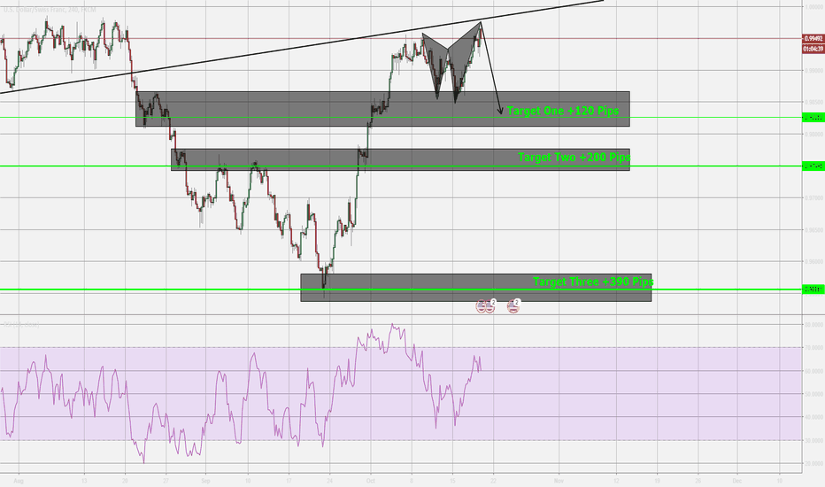 USDCHF: USDCHF, Next Move is Very Clear