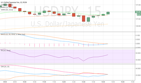 USDJPY: small short