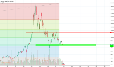 BTCUSD:  is $7,000 the best price you can get or will it go lower?