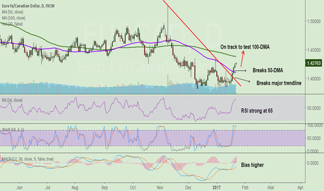 EURCAD: EUR/CAD on track to test 100-DMA at 1.4387, stay long