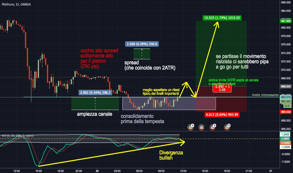 XPTUSD: avanti platino alla riscossa!