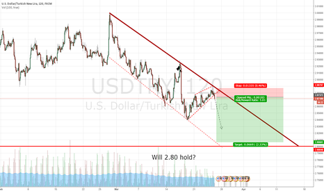 USDTRY: USDTRY Midterm Short To 2.8000. Big Sell Opportunity